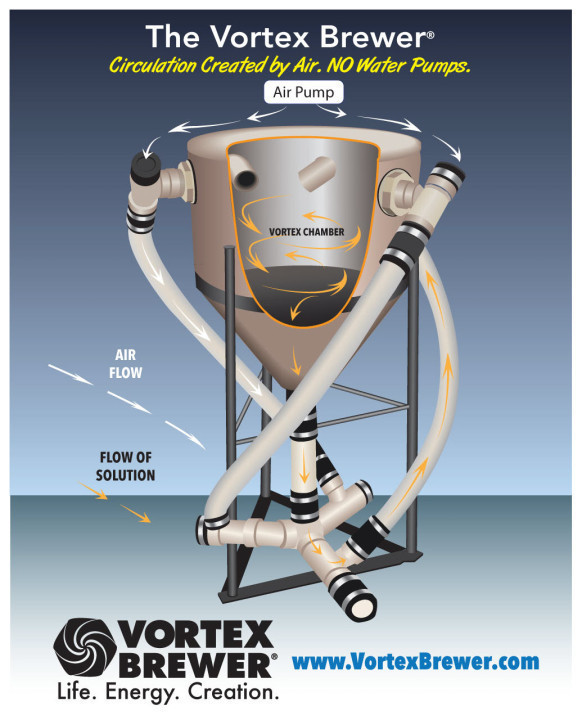 How to build a vortex compost tea brewer